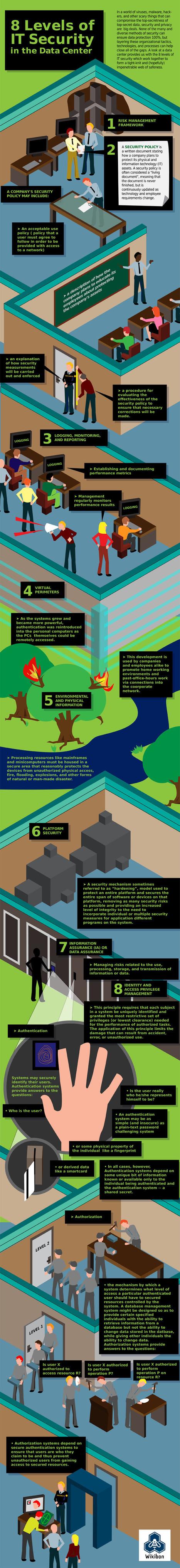 8 Levels of IT Security [Infographic] | #Security #InfoSec #CyberSecurity #Sécurité #CyberSécurité #CyberDefence & #DevOps #DevSecOps | Scoop.it