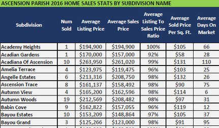 Ascension Parish 2016 Home Sales Stats By Subdivision Name | Ascension Parish Real Estate News | Scoop.it