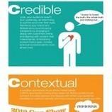 Infográfico: Os 4 C's da Criação de Conteúdo para Marcas | Conteúdo | Scoop.it