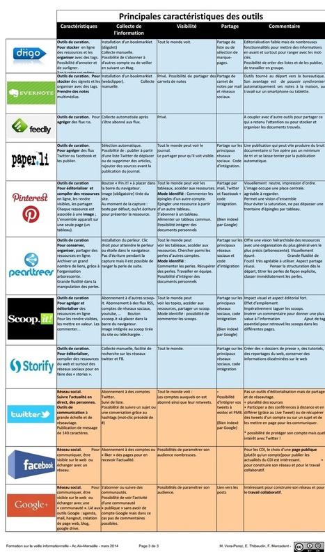 Principales caractéristiques des outils de veille et de curation | Informatique TPE | Scoop.it
