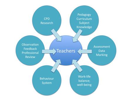 ShouldSchoolsbe more teacher-centred ? | Teachelearner | Scoop.it