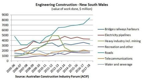 Latest Construction News: NSW Construction Market Presents Positive Outlook | News | Scoop.it