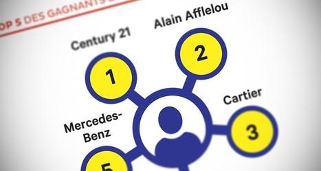 Relation client   classement exclusif de 200 entreprises, Expérience Client 65db28f59cb