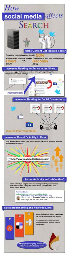 How Social Media Impacts SEO | Branding with social media | Scoop.it