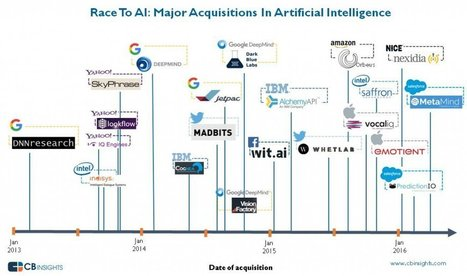 Tutte le acquisizioni in intelligenza artificiale da Google ad Apple in una timeline   Big Data & Digital Marketing   Scoop.it