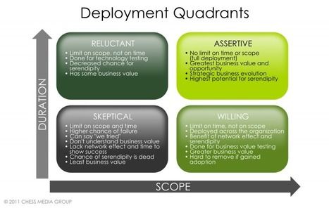 The Four Types of Enterprise Collaboration Deployments   Beyond Marketing   Scoop.it