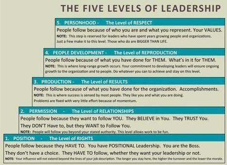 10 Characteristics Of Weak Leaders - Kumar Gauraw | Leadership in higher education | Scoop.it
