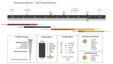 Office Timeline - Free PowerPoint add-in | How