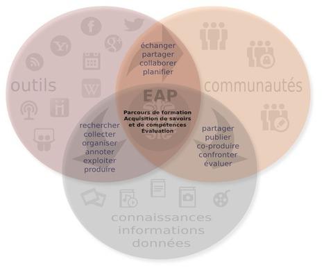 Essai de «formalisation» du concept d'EAP   Ma petite expérience dans itypa 2   Je Scoop ITyPA et les MOOC   Scoop.it