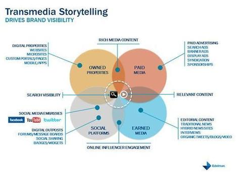 Transmedia Storytelling: A New Way to Fuel B2C Inbound Marketing - Business 2 Community | MarTech : Маркетинговые технологии | Scoop.it