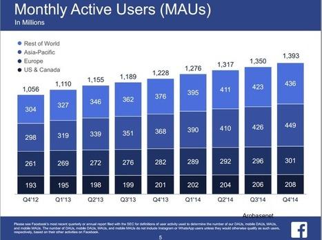 1,39 Milliards d'utilisateurs Actifs mensuels pour Facebook - #Arobasenet | Médias et réseaux sociaux | Scoop.it