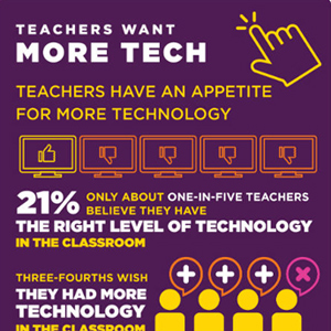 Why Teachers Want Technology [Infographic] | IKT och iPad i undervisningen | Scoop.it