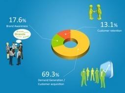 Réseaux sociaux : quels intérêts pour les entreprises BtoB ? | Blueboat : E-réputation | Les RH et cie | Scoop.it