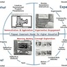 Digital Experience in MOOC