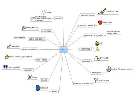 Articles In Elt Resources Designed For Building Efl Esl Lessons Courses Scoop It