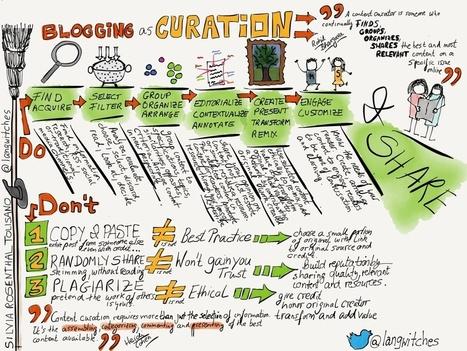 Infografía: El Blog como medio para la Content Curation, por @langwitches | El Content Curator Semanal | Scoop.it