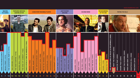 The Rise And Fall Of Robert De Niro   Infographics   Scoop.it