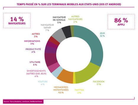 Applications mobiles dans le tourisme: pour usage fréquent uniquement? | Pense pas bête : Tourisme, Web, Stratégie numérique et Culture | Scoop.it