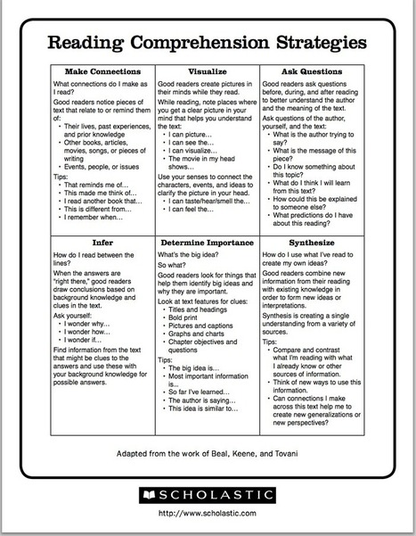 Excellent Chart Featuring 6 Reading Comprehension Strategies | Mobile Learning | Scoop.it
