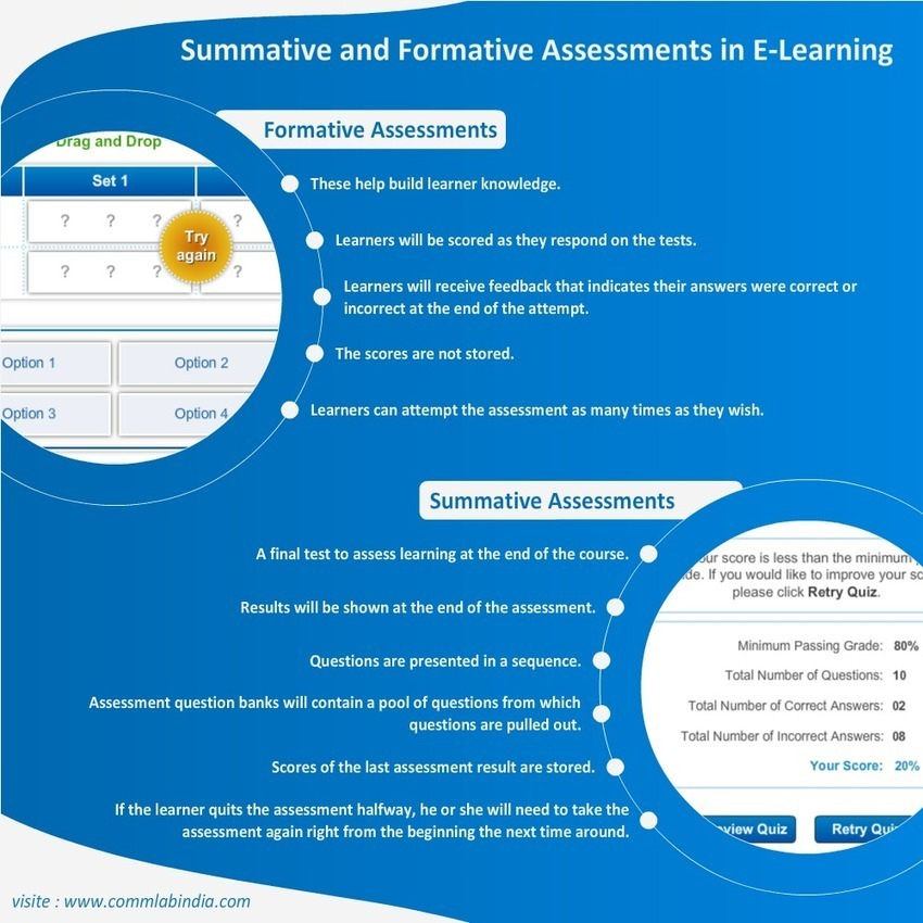 formative and summative assessments Formative and summative assessments are among the most common types of educational evaluations, each with its own distinct purpose formative assessments provide both students and teachers with the information they need to improve the learning process while it's happening.