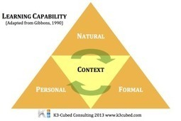 7 reasons 70-20-10 could limit your firm's capability | leadership and KM | Scoop.it