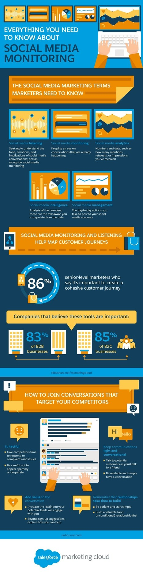 Everything You Need to Know about Social Media Monitoring #Infographic | Social web 2.0 | Scoop.it