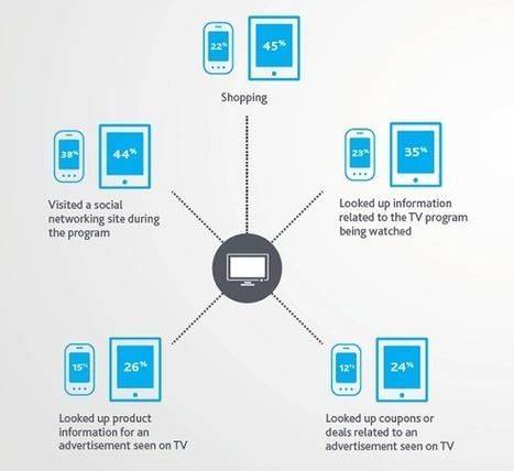 Médias Sociaux : les analyses de Nielsen décryptées pour 2013 | NiceToFeedYou | media sociaux et mobile | Scoop.it
