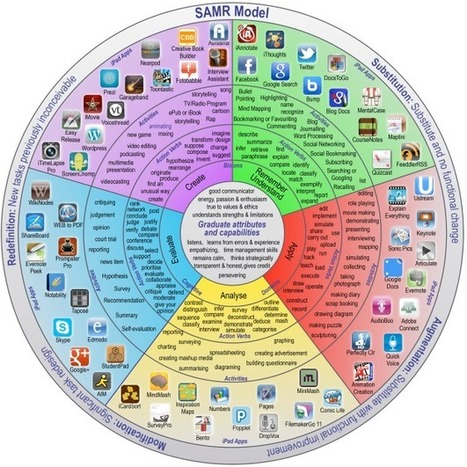 Educational Technology and Mobile Learning: A New Wonderful Wheel on SAMR and Bloom's Digital Taxonomy | iLearn on the Go | Scoop.it