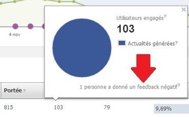 Facebook : comment identifier les retours négatifs de vos fans ? | Community management - médias sociaux | Scoop.it