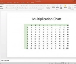 Multiplication Chart for Google Slides & PowerPoint - SlideHunter.com | Focus: Online EdTech | Scoop.it