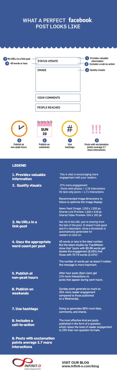 What a Perfect Facebook Post Looks Like [Infographic] | Outsourcing Insider | Transmedia Storytelling for Business | Scoop.it