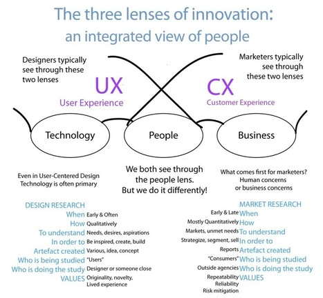 The Three lenses of innovation, CX & UX | Creativity & Innovation - Interest Piques | Scoop.it