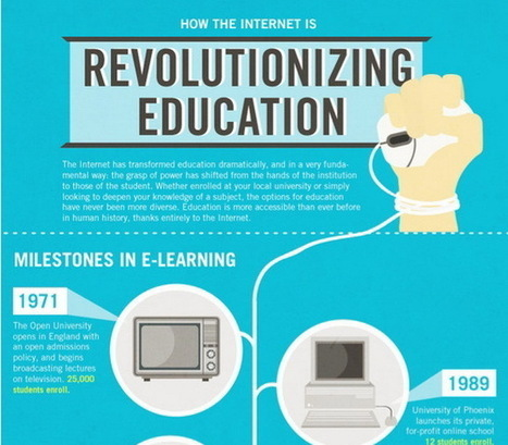 10 Infographics Visualizing Digital Education | visual data | Scoop.it