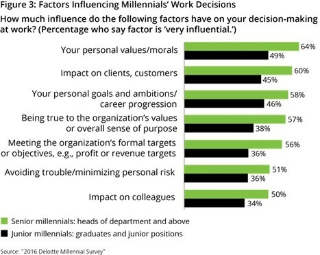 Winning Over Future Marketing Leaders | Managing people not cogs in a machine | Scoop.it
