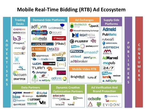INFOGRAPHIC: Inside The Mobile Real-Time Bidding Ad Ecosystem | anamelo | Scoop.it