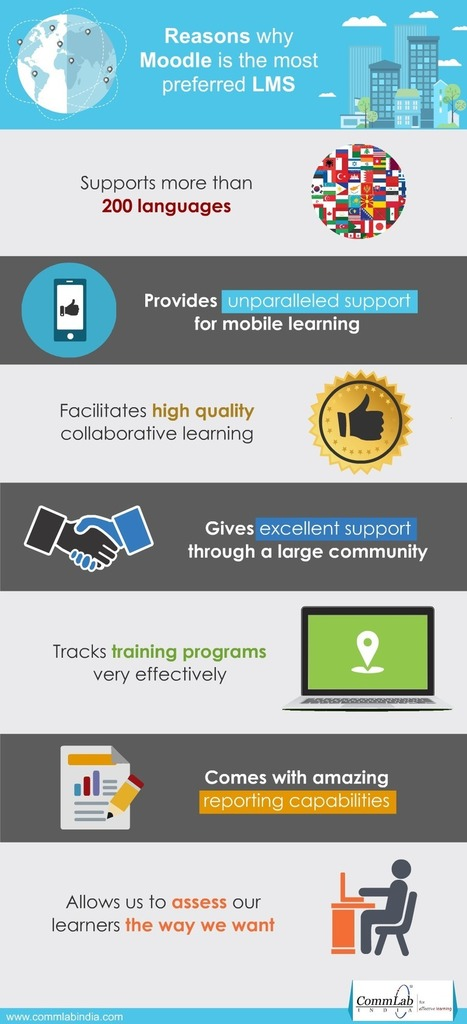 MOODLE – What Makes This LMS Very Popular [Infographic]   LMSs and the Future of Online Learning   Scoop.it