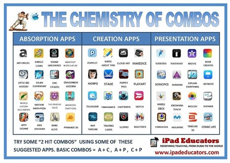 The chemistry of combos (combining apps) | Googly | Scoop.it