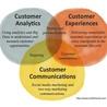 Digital Marketing @ Work