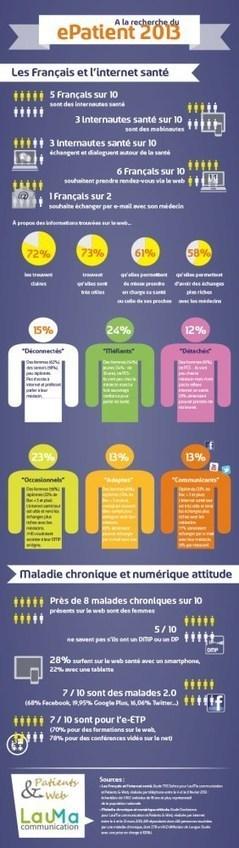 Infographie : A la recherche du ePatient   Esanté et Silver Economie   Scoop.it