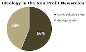 Pew: Nonprofit journalism doesn't mean ideology-free | digital journalism tools and topics | Scoop.it
