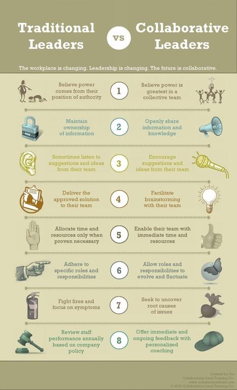 8 Differences Between Traditional and Collaborative Leaders | Spuren der Zukunft | Scoop.it