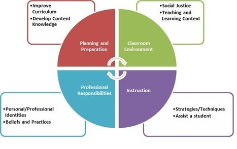Inquiry in the Age of Evaluation | Teaching and Learning with Teachers | Scoop.it