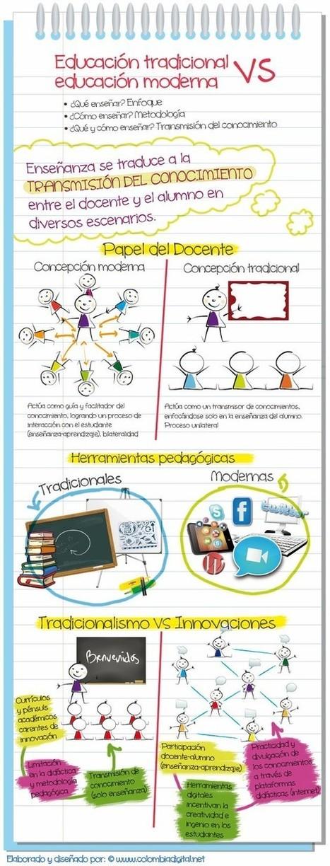 Educacion y su evolución. | EDUCA´TICS | infografiando | Scoop.it