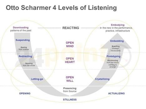 Scharmer Theory U Model: Single Slide in PowerPoint | Connectedness in people, teams & organizations | Scoop.it