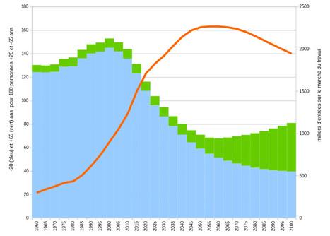 Dividende démographique et fécond