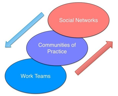 Collaboration, Communication, and Cooperation - Learnlets   Pedagogy and technology of online learning   Scoop.it