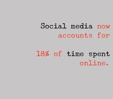 Study shows Americans' social media habits now account for 18 percent of time spent online   B2B Marketing and PR   Scoop.it