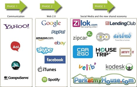The sharing economy is changing consumer consumption | Who Will Buy? | Scoop.it