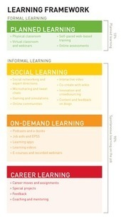 Designing Learning for a 21st Century Workforce | Learning & Knowledge for the Future - www.akisifala.org | Scoop.it