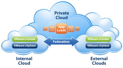 With my heads in the Clouds (VCP5-IAAS) | VDICLOUD.NL | From VCP5 to VCP-Cloud | Scoop.it